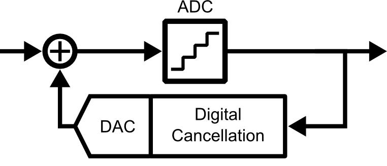 dig_cancellation